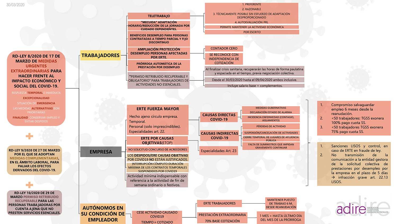 CRISIS COVID-19: Medidas que ha tomado el Gobierno para la protección del empleo